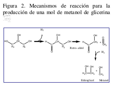 methanol from the glycerol